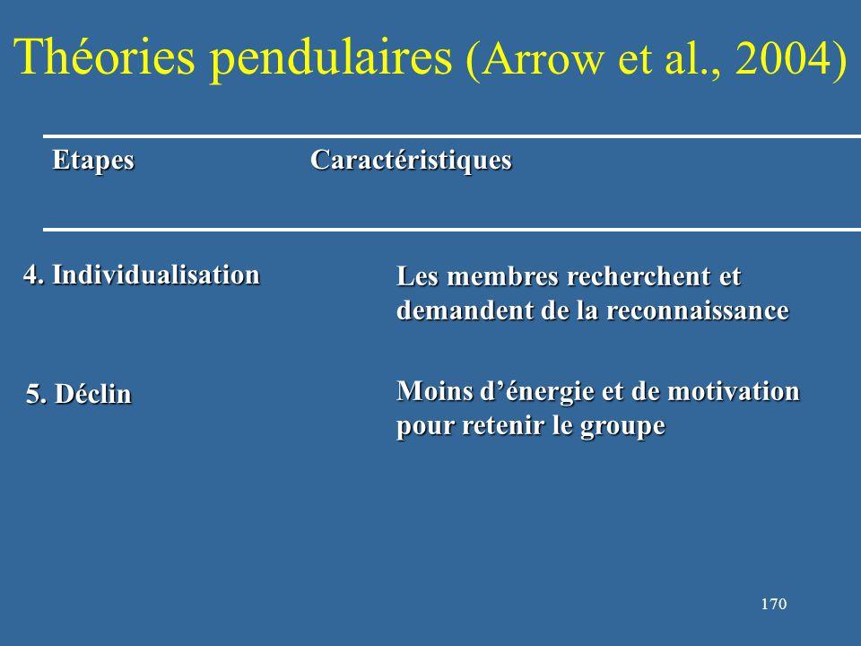 171 Théories pendulaires (Arrow et al., 2004) EtapesCaractéristiques 4.