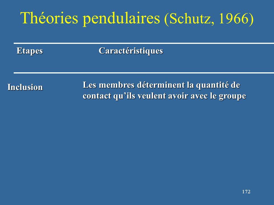 172 Théories pendulaires (Schutz, 1966) EtapesCaractéristiques Inclusion Les membres déterminent la quantité de contact qu'ils veulent avoir avec le groupe