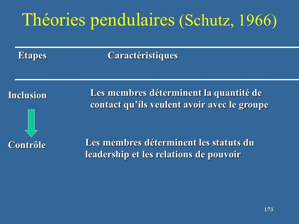 173 Théories pendulaires (Schutz, 1966) EtapesCaractéristiques Inclusion Contrôle Les membres déterminent la quantité de contact qu'ils veulent avoir avec le groupe Les membres déterminent les statuts du leadership et les relations de pouvoir