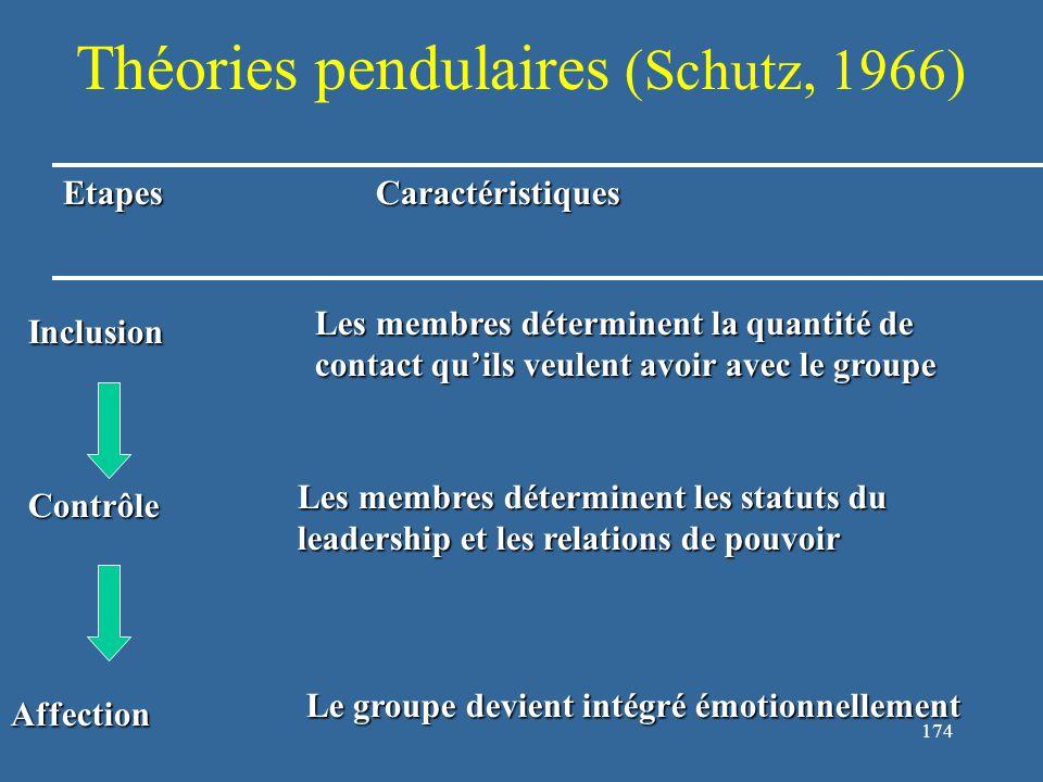 175 Théories pendulaires (Schutz, 1966) : le groupe vers la dissolution EtapesCaractéristiques Affection Les membres du groupe perdent de l'affection les uns envers les autres