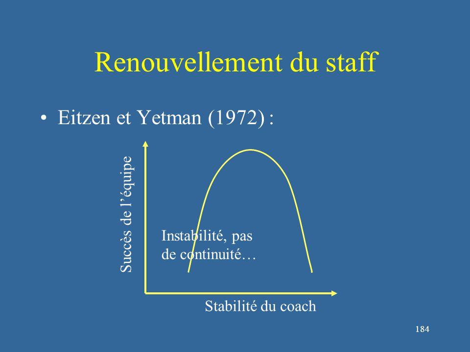 184 Renouvellement du staff Eitzen et Yetman (1972) : Succès de l'équipe Stabilité du coach Instabilité, pas de continuité…