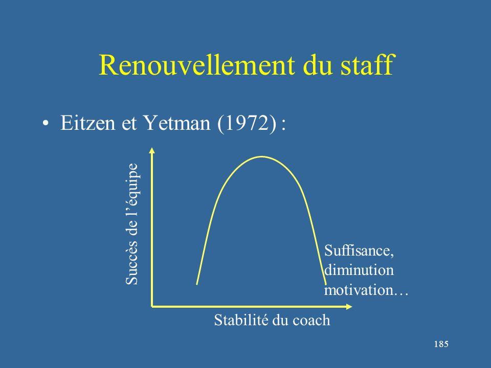 185 Renouvellement du staff Eitzen et Yetman (1972) : Succès de l'équipe Stabilité du coach Suffisance, diminution motivation…
