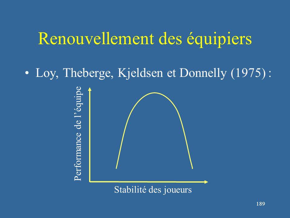 190 Renouvellement des équipiers Carron et Hansenblas (1998) : incidence du renouvellement différent suivant les postes Limites : indices de performance (spectateurs ; moral individuel et collectif ; coût du déplacement, de l'intégration, de l'entraînement)