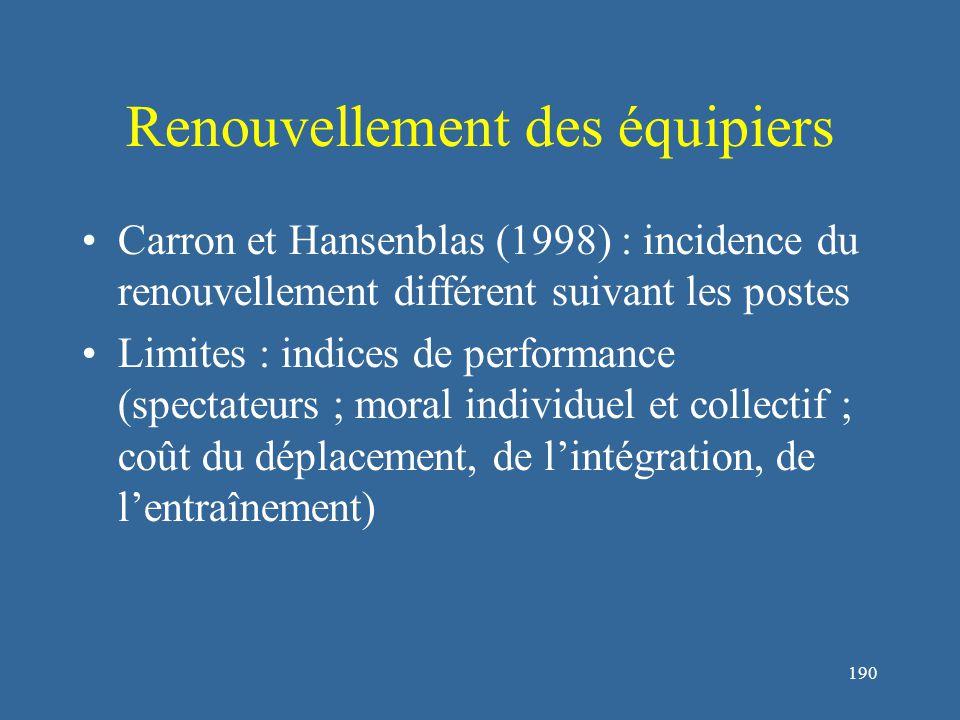 191 Bibliographie : développement du groupe Carron, A.