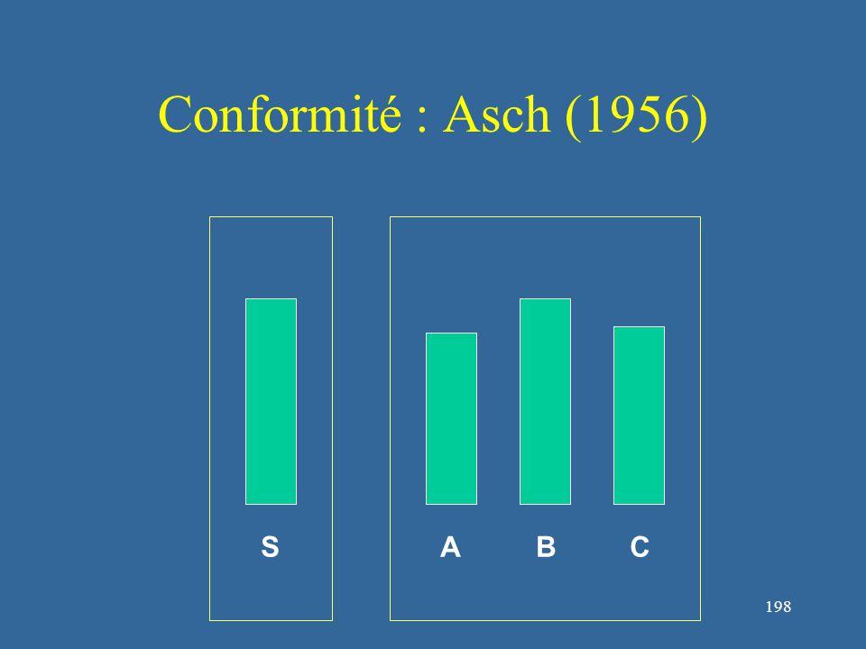 199 Conformité : Asch (1956) SABC Plus de 37% des individus se conforment au groupe et donnent une réponse fausse...