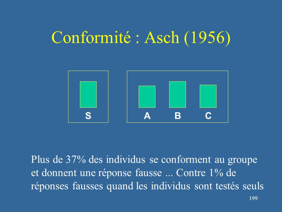 200 Conformité : Asch (1956) Disparités importantes entre sujets  certains ne se conforment jamais Stabilité de l'influence du groupe  celui-ci doit s'imposer d'emblée 2 grandes catégories d'attitudes: l'indépendance et le conformisme