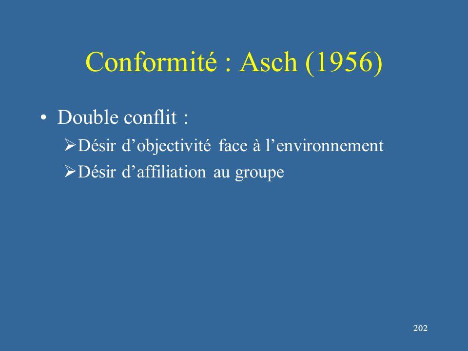 202 Conformité : Asch (1956) Double conflit :  Désir d'objectivité face à l'environnement  Désir d'affiliation au groupe
