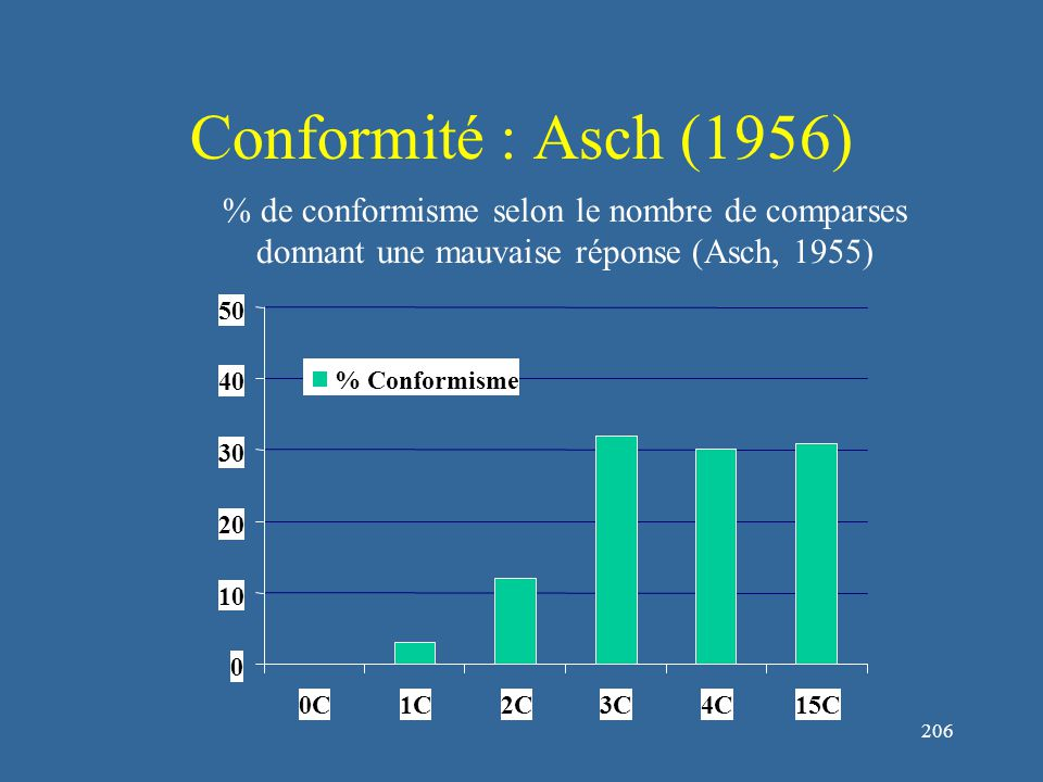 206 Conformité : Asch (1956) % de conformisme selon le nombre de comparses donnant une mauvaise réponse (Asch, 1955) 0 10 20 30 40 50 0C1C2C3C4C15C % Conformisme