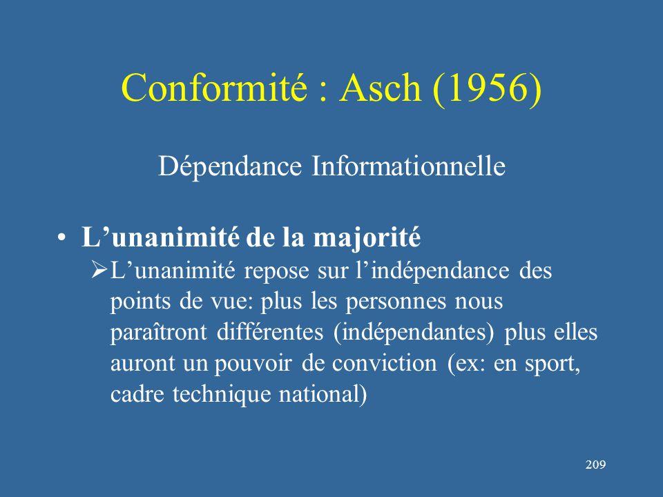 209 Conformité : Asch (1956) Dépendance Informationnelle L'unanimité de la majorité  L'unanimité repose sur l'indépendance des points de vue: plus les personnes nous paraîtront différentes (indépendantes) plus elles auront un pouvoir de conviction (ex: en sport, cadre technique national)