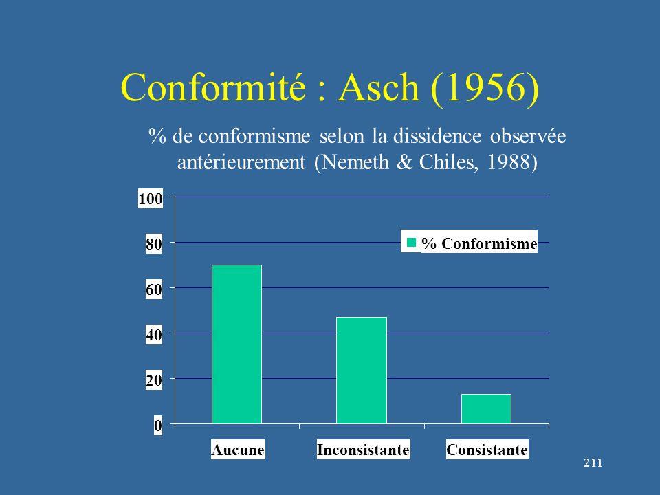 211 Conformité : Asch (1956) 0 20 40 60 80 100 AucuneInconsistanteConsistante % Conformisme % de conformisme selon la dissidence observée antérieurement (Nemeth & Chiles, 1988)