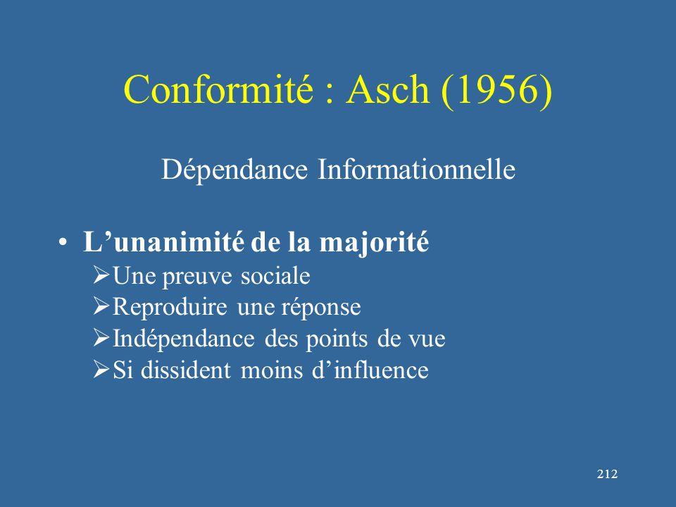 213 Conformité : Asch (1956) Dépendance Informationnelle L'ambiguité du stimulus  Si le stimulus est difficile à juger (différences ténues plutôt que grossières)  Si les gens s'estiment peu capables  Si les autres sont vus comme doués et compétents