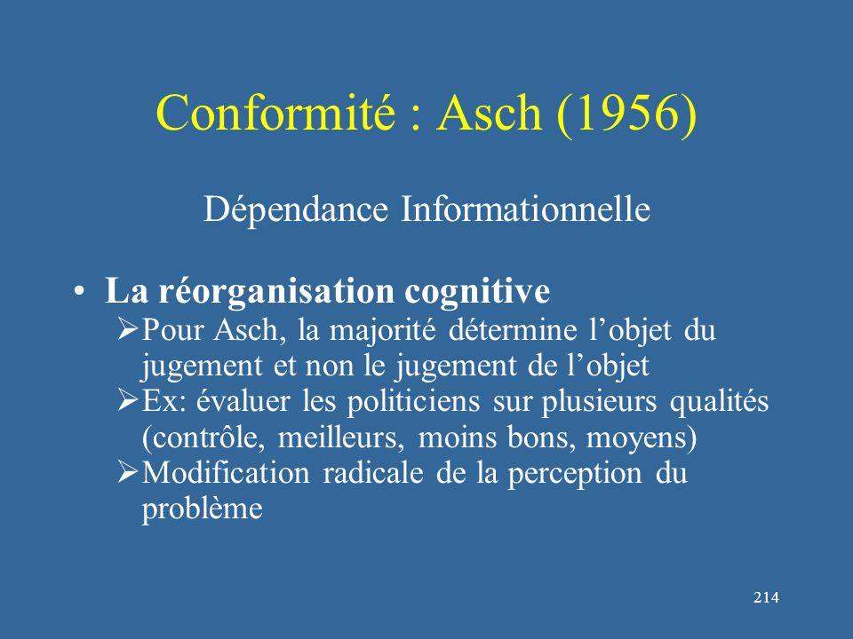 214 Conformité : Asch (1956) Dépendance Informationnelle La réorganisation cognitive  Pour Asch, la majorité détermine l'objet du jugement et non le jugement de l'objet  Ex: évaluer les politiciens sur plusieurs qualités (contrôle, meilleurs, moins bons, moyens)  Modification radicale de la perception du problème