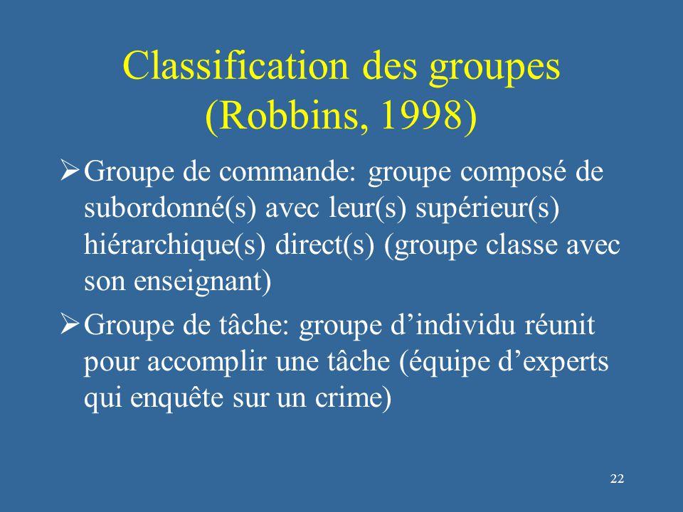 23 Classification des groupes (Robbins, 1998)  Groupe d'intérêt : groupe d'individus travaillant ensemble pour atteindre un objectif spécifique commun (groupe d'étudiants travaillant ensemble dans l'optique d'avoir la meilleure note commune possible)  Groupe d'amis: groupe d'individus ayant une ou plusieurs caractéristique(s) commune(s) (groupe ayant la même vision politique)