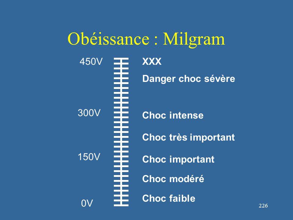 227 Obéissance : Milgram 450V 0V 150V 300V Grognement Cris Absence totale de réactions Cris d'agonie Refus de poursuivre