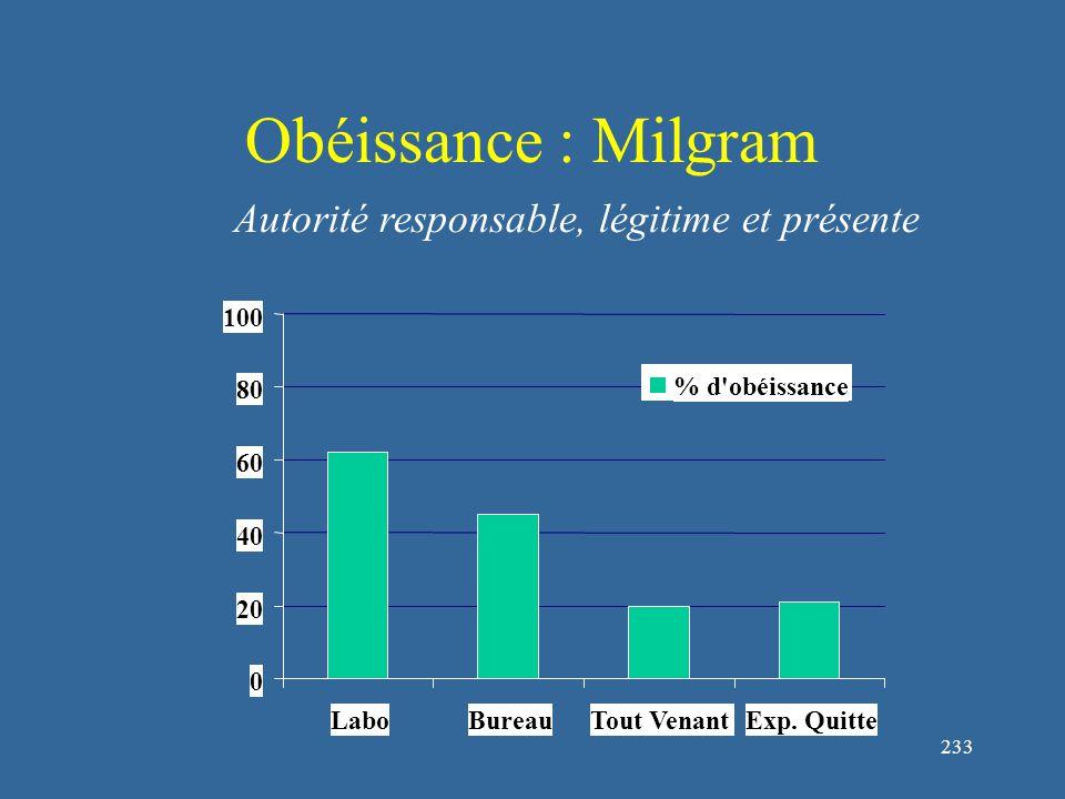 233 Obéissance : Milgram 0 20 40 60 80 100 LaboBureauTout VenantExp.