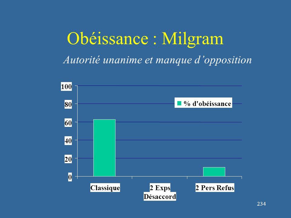 234 Obéissance : Milgram 0 20 40 60 80 100 Classique2 Exps Désaccord 2 Pers Refus % d obéissance Autorité unanime et manque d'opposition