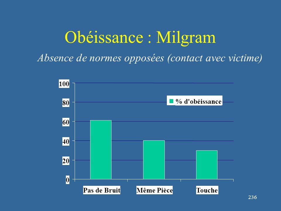 236 Obéissance : Milgram 0 20 40 60 80 100 Pas de BruitMême PièceTouche % d obéissance Absence de normes opposées (contact avec victime)