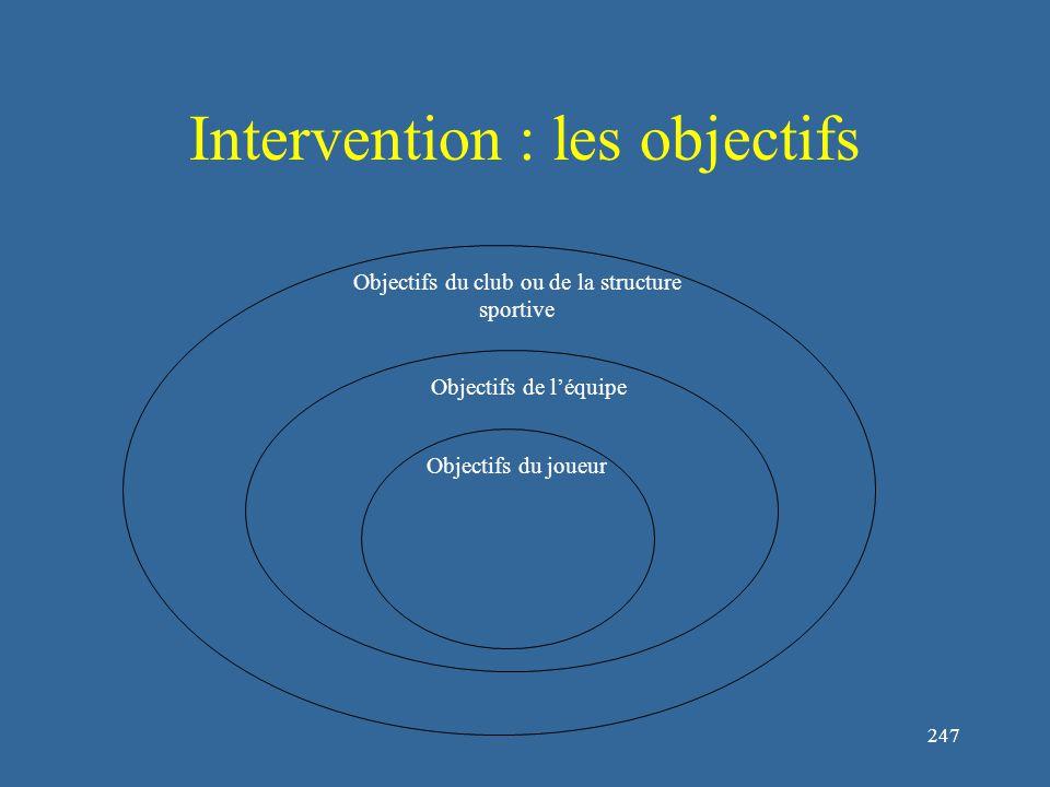 247 Intervention : les objectifs Objectifs du club ou de la structure sportive Objectifs de l'équipe Objectifs du joueur