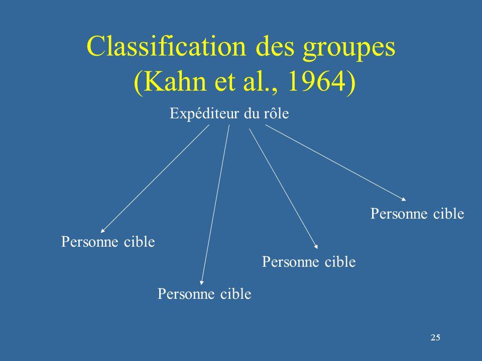 25 Classification des groupes (Kahn et al., 1964) Expéditeur du rôle Personne cible
