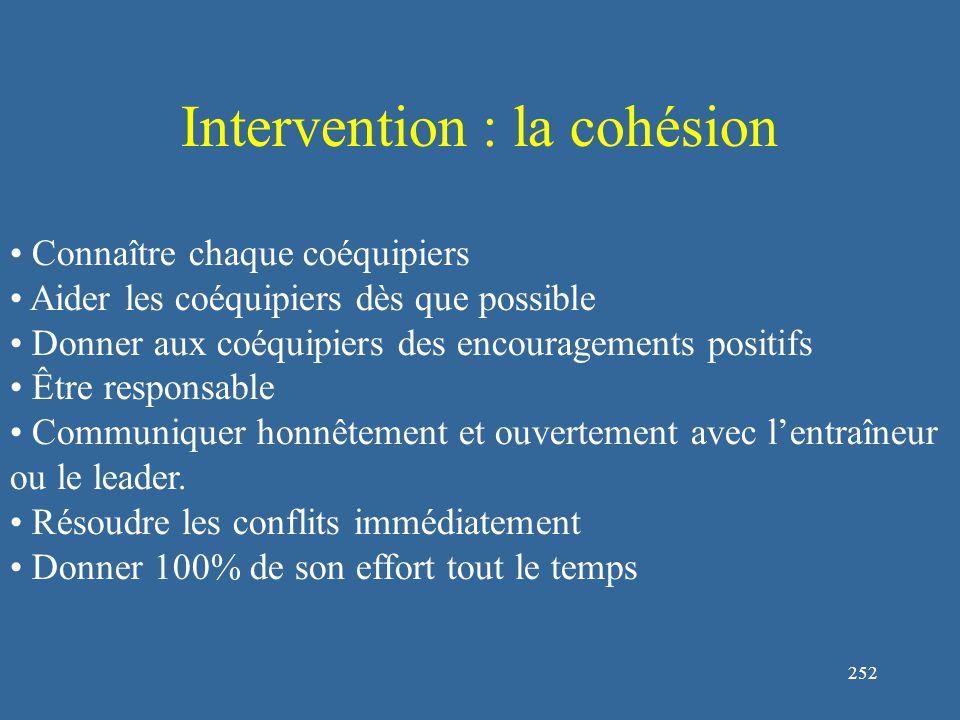 253 Intervention : trop forte cohésion Souligner l'importance de la contribution individuelle est des contributions uniques (fierté) Augmenter l'identification des performances individuelles (les joueurs sont plus performants quand ils ne sont pas anonymes, Williams, Harkins, et Latané, 1981).