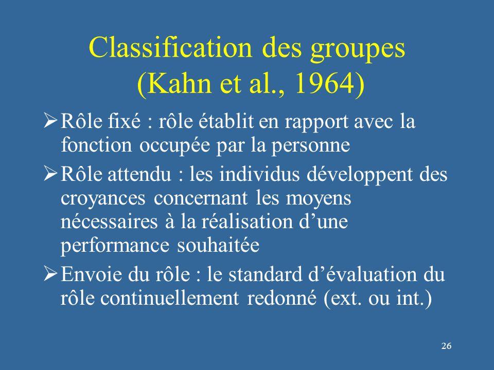 26 Classification des groupes (Kahn et al., 1964)  Rôle fixé : rôle établit en rapport avec la fonction occupée par la personne  Rôle attendu : les individus développent des croyances concernant les moyens nécessaires à la réalisation d'une performance souhaitée  Envoie du rôle : le standard d'évaluation du rôle continuellement redonné (ext.