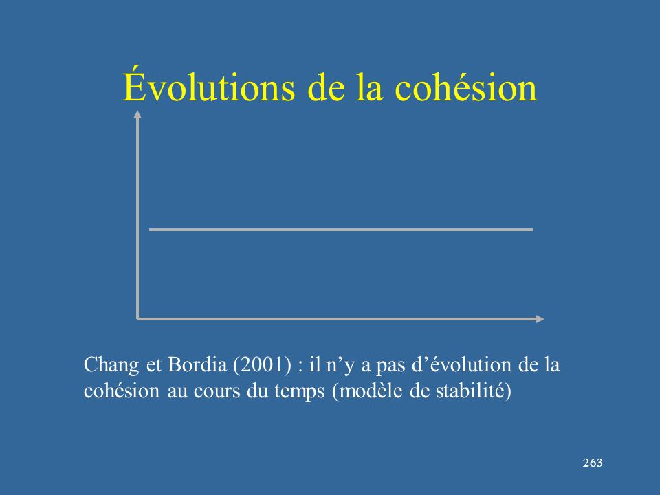 263 Évolutions de la cohésion Chang et Bordia (2001) : il n'y a pas d'évolution de la cohésion au cours du temps (modèle de stabilité)