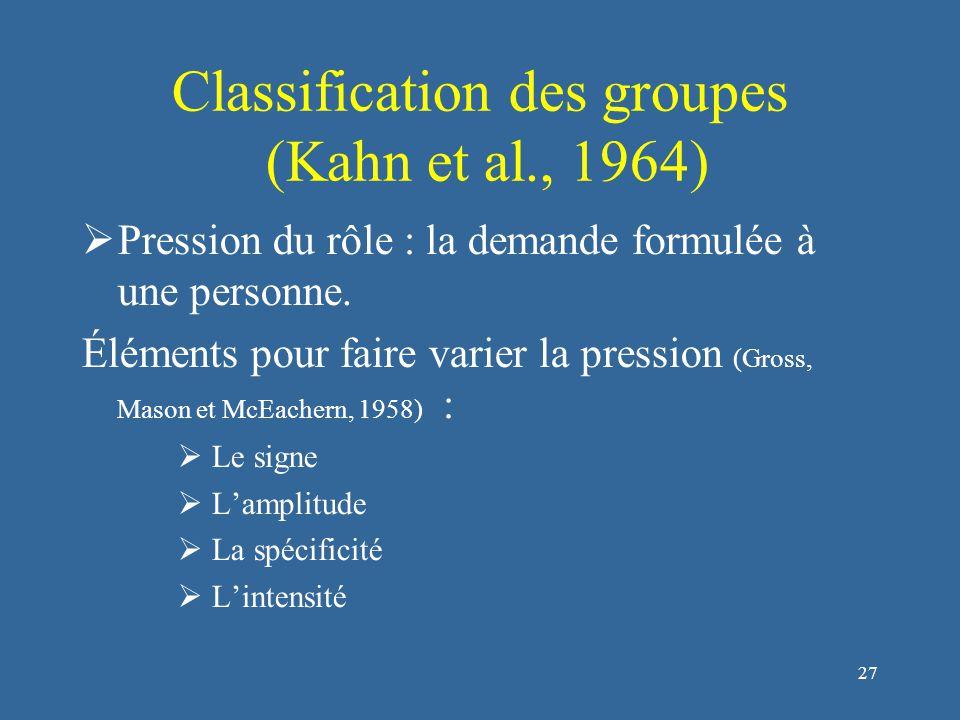 28 Classification des groupes (Kahn et al., 1964)  Force du rôle : c'est la motivation, l'excitation que procure la réception du rôle  Comportement du rôle : facilités, dans la vie de tous les jours, pour réaliser ces comportements dans et en-dehors du rôle