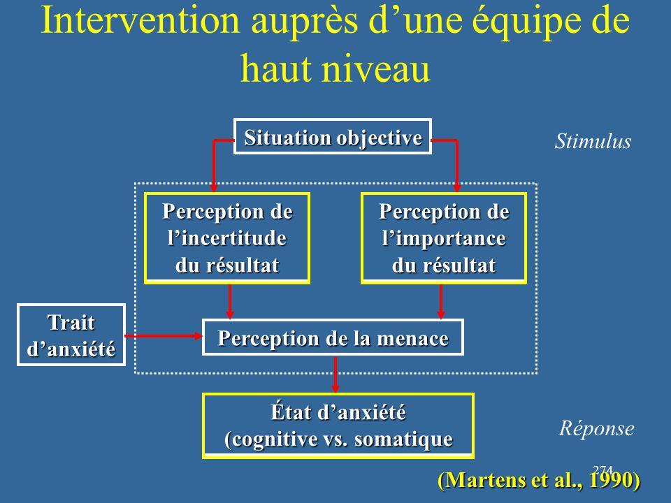 274 Intervention auprès d'une équipe de haut niveau Situation objective Stimulus (Martens et al., 1990) Perception de la menace Trait d'anxiété Réponse État d'anxiété (cognitive vs.