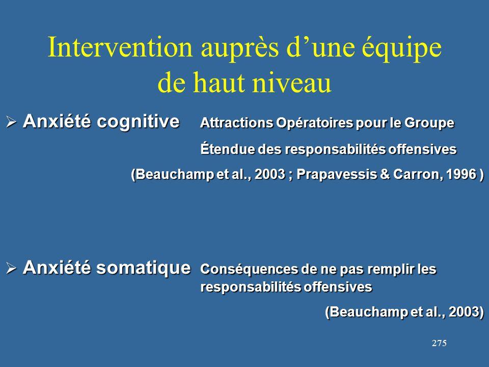 276 Intervention auprès d'une équipe de haut niveau  Pas de prise en compte de l'interprétation par les athlètes des symptômes d'anxiété (facilitant vs.