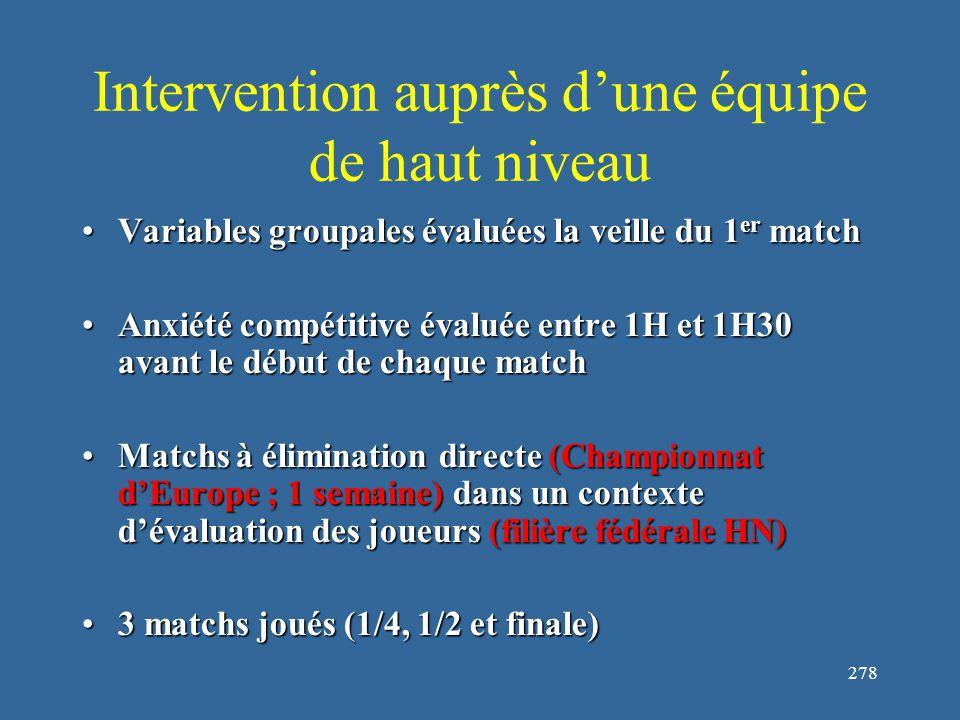 278 Intervention auprès d'une équipe de haut niveau Variables groupales évaluées la veille du 1 er matchVariables groupales évaluées la veille du 1 er match Anxiété compétitive évaluée entre 1H et 1H30 avant le début de chaque matchAnxiété compétitive évaluée entre 1H et 1H30 avant le début de chaque match Matchs à élimination directe (Championnat d'Europe ; 1 semaine) dans un contexte d'évaluation des joueurs (filière fédérale HN)Matchs à élimination directe (Championnat d'Europe ; 1 semaine) dans un contexte d'évaluation des joueurs (filière fédérale HN) 3 matchs joués (1/4, 1/2 et finale)3 matchs joués (1/4, 1/2 et finale)