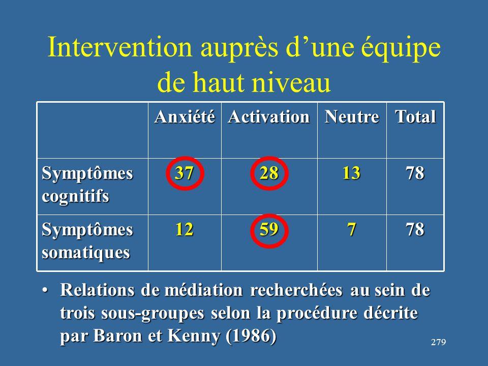 279 Intervention auprès d'une équipe de haut niveau Relations de médiation recherchées au sein de trois sous-groupes selon la procédure décrite par Baron et Kenny (1986)Relations de médiation recherchées au sein de trois sous-groupes selon la procédure décrite par Baron et Kenny (1986) 7875912 Symptômes somatiques 78132837 Symptômes cognitifs TotalNeutreActivationAnxiété