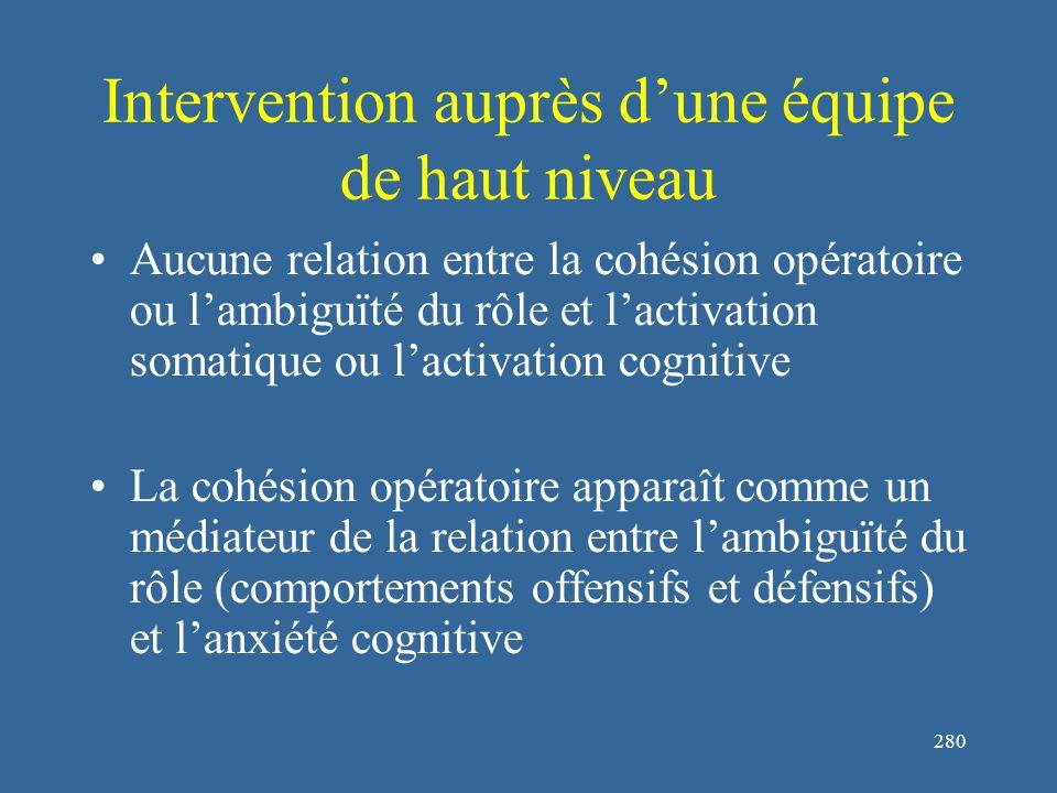 280 Intervention auprès d'une équipe de haut niveau Aucune relation entre la cohésion opératoire ou l'ambiguïté du rôle et l'activation somatique ou l'activation cognitive La cohésion opératoire apparaît comme un médiateur de la relation entre l'ambiguïté du rôle (comportements offensifs et défensifs) et l'anxiété cognitive