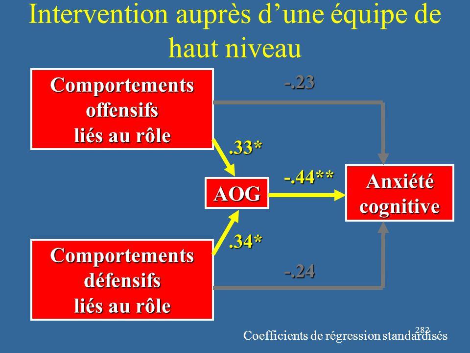 282 Intervention auprès d'une équipe de haut niveau Comportements offensifs liés au rôle Comportements défensifs liés au rôle Anxiété cognitive -.23 -.24 AOG -.44**.33*.34* Coefficients de régression standardisés