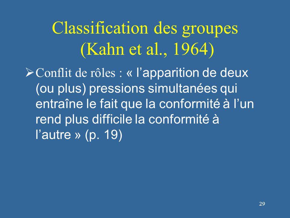 30 Classification des groupes (Kahn et al., 1964) Différents types de conflits de rôle : Expéditeur Personne cible Conflit intra-expéditeur - L'individu perçoit des incohérences dans les attentes d'une tierce personne à l'égard du rôle qu'elle lui demande de tenir (e.g., un entraîneur peut demander à un joueur / une joueuse de jouer de manière plus agressive, mais de ne pas commettre de fautes).