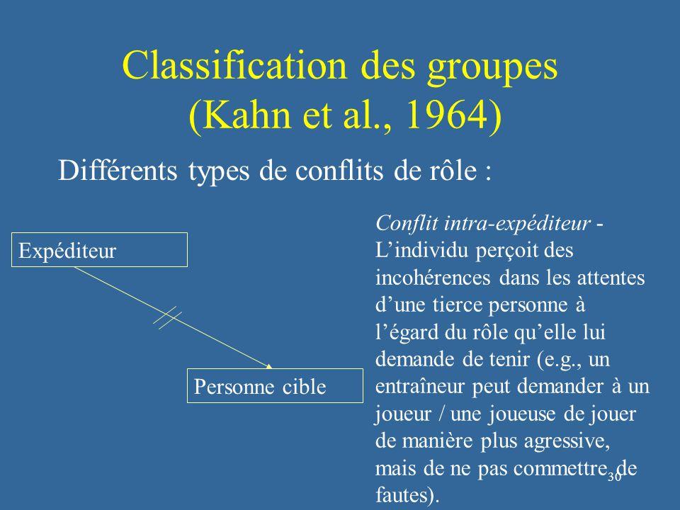 31 Classification des groupes (Kahn et al., 1964) Expéditeur Personne cible Conflit inter-expéditeurs - L'individu perçoit des incohérences dans les attentes de deux ou plusieurs partenaires à l'égard du rôle qu'il doit remplir (e.g., en rugby, un coéquipier peut demander de jouer plus proche de la défense adverse alors qu'un autre coéquipier demande de prendre plus de profondeur).