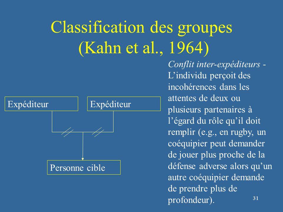 32 Classification des groupes (Kahn et al., 1964) Conflit personnel de rôle - L'individu est en désaccord du point de vue de ces propres valeurs avec une autre personne sur le rôle qu'elle veut lui confier (e.g., un entraîneur de basket-ball demande à un joueur d'effectuer des coups-bas durant un match alors que ce joueur souhaite jouer de manière « honnête » d'après son propre système de valeurs) Expéditeur Personne cible Valeurs