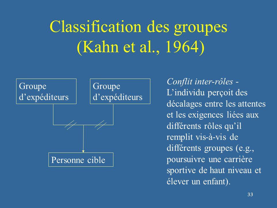 33 Classification des groupes (Kahn et al., 1964) Conflit inter-rôles - L'individu perçoit des décalages entre les attentes et les exigences liées aux différents rôles qu'il remplit vis-à-vis de différents groupes (e.g., poursuivre une carrière sportive de haut niveau et élever un enfant).
