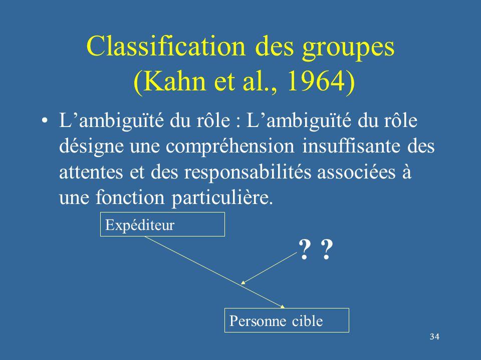 34 Classification des groupes (Kahn et al., 1964) L'ambiguïté du rôle : L'ambiguïté du rôle désigne une compréhension insuffisante des attentes et des responsabilités associées à une fonction particulière.