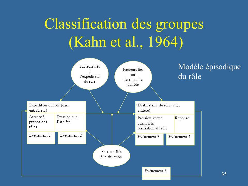 36 Classification des groupes (Carron et Hansenblas, 1998) Rôles individuels Efficacité du groupe