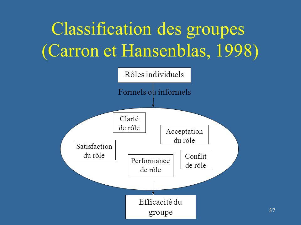 37 Rôles individuels Efficacité du groupe Formels ou informels Clarté de rôle Acceptation du rôle Performance de rôle Satisfaction du rôle Conflit de rôle Classification des groupes (Carron et Hansenblas, 1998)