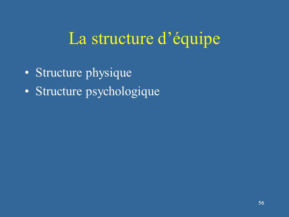 56 La structure d'équipe Structure physique Structure psychologique