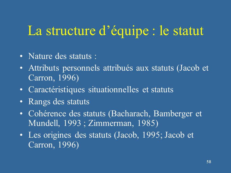 59 La structure d'équipe : le rôle Cf.