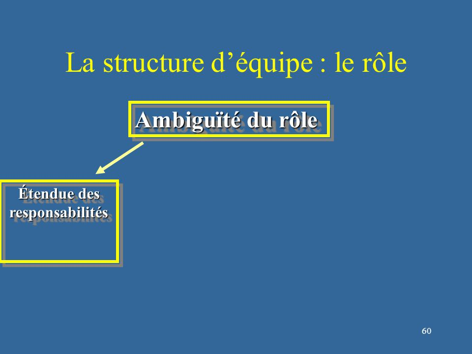 61 La structure d'équipe : le rôle Ambiguïté du rôle Étendue des responsabilités responsabilitésComportementsliés au rôle Comportementsliés