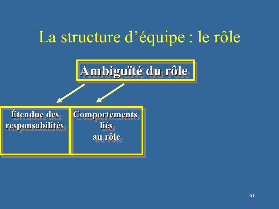 62 La structure d'équipe : le rôle Ambiguïté du rôle Étendue des responsabilités responsabilitésComportementsliés au rôle Comportementsliés Évaluation du rôle rôle