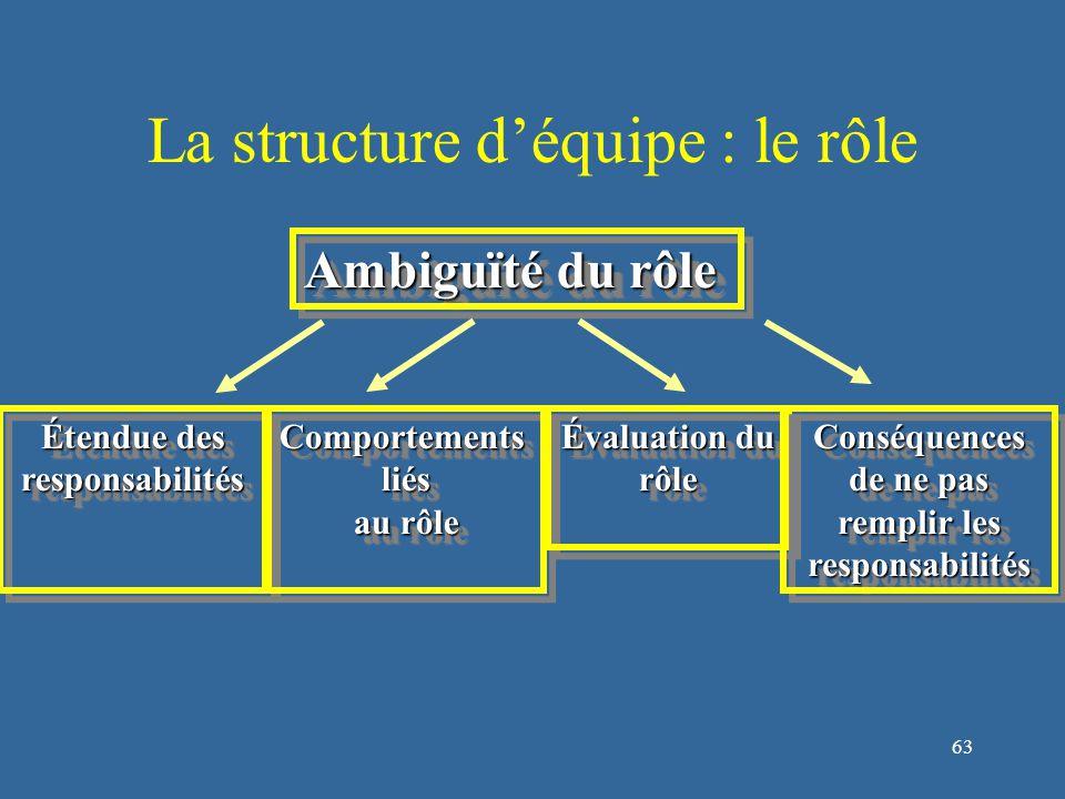 63 La structure d'équipe : le rôle Ambiguïté du rôle Étendue des responsabilités responsabilitésComportementsliés au rôle Comportementsliés Évaluation du rôle rôle Conséquences de ne pas remplir les responsabilités Conséquences de ne pas remplir les responsabilités