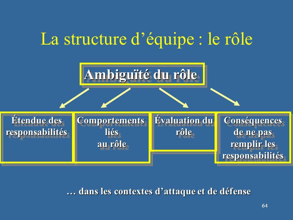 65 La structure d'équipe : les normes Ce sont les comportements standards attendus par les membres du groupe D'après Forsythe (1983) elles sont :  Descriptives  Évolutives  Informelles  Non obstructives  Flexibles  Et stables