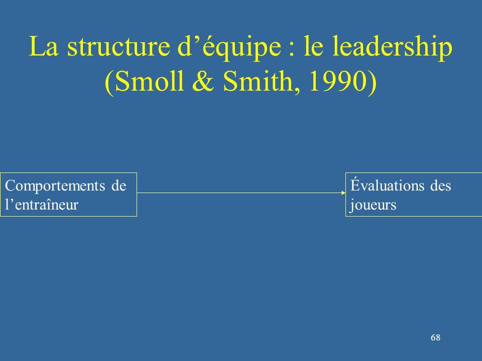 69 La structure d'équipe : le leadership (Smoll & Smith, 1990) Comportements de l'entraîneur Perceptions/souvenirs des joueurs Évaluations des joueurs