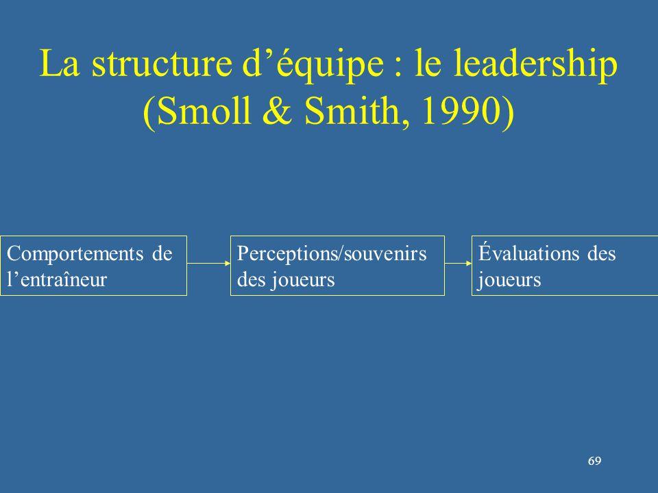 70 La structure d'équipe : le leadership (Smoll & Smith, 1990) Comportements de l'entraîneur Perceptions/souvenirs des joueurs Évaluations des joueurs Caractéristiques entraîneurs