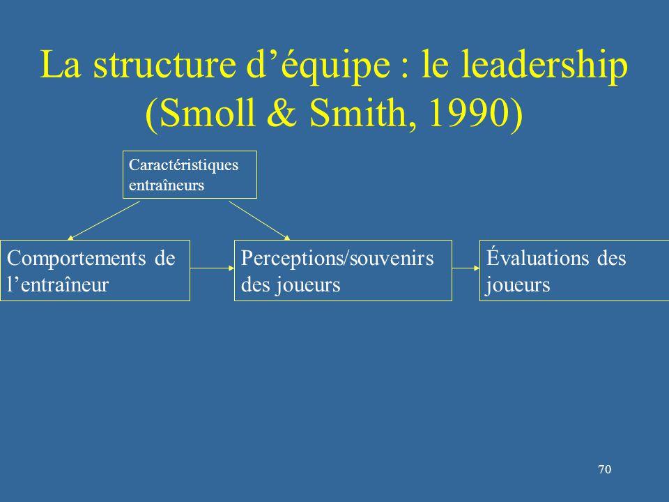 71 La structure d'équipe : le leadership (Smoll & Smith, 1990) Comportements de l'entraîneur Perceptions/souvenirs des joueurs Évaluations des joueurs Caractéristiques entraîneurs Caractéristiques joueurs