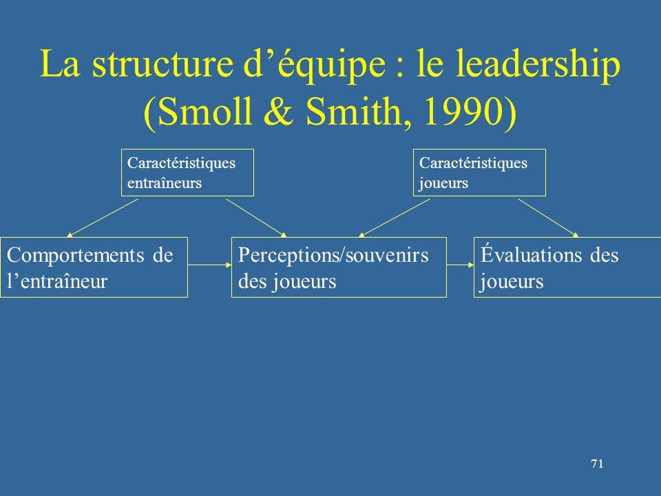 72 La structure d'équipe : le leadership (Smoll & Smith, 1990) Comportements de l'entraîneur Perceptions/souvenirs des joueurs Évaluations des joueurs Caractéristiques entraîneurs Caractéristiques joueurs Caractéristiques de l'environnement